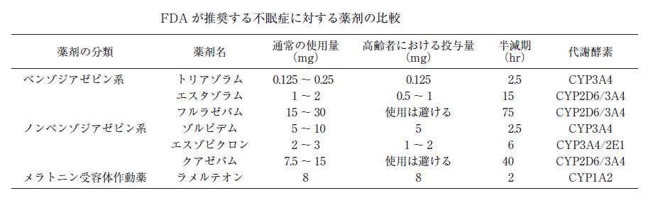 ガイドライン 不眠 症 学会ガイドライン|日本小児内分泌学会
